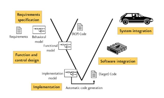 Model-based design - MES